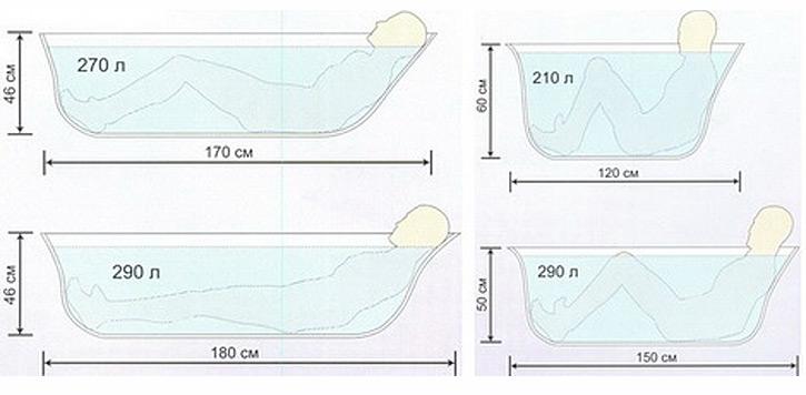 Размер ванны