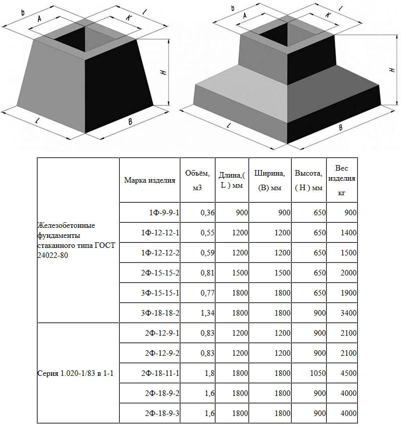 Основные марки блоков для стаканного фундамента согласно ГОСТ