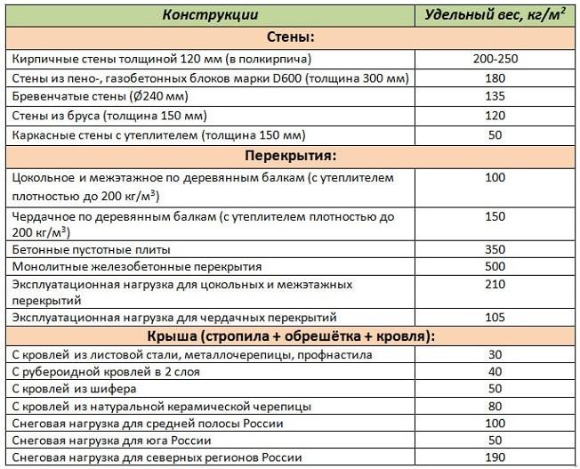 Таблица с массами конструкций дома