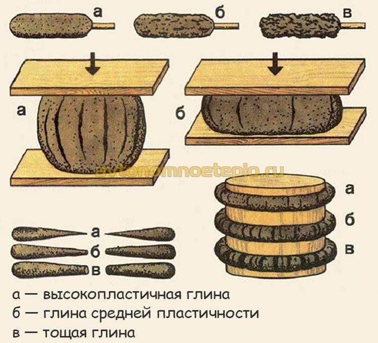 проверка качества глиняного раствора перед кладкой печи из кирпича
