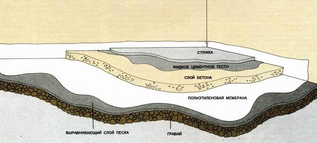 Схема проведения бетонирования пола