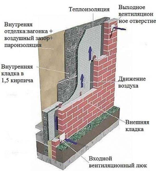 Схема устройства вентилирования утеплителя