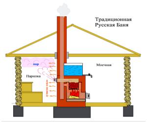 Традиционная схема отопления бани