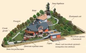 Планировка дачного участка с баней