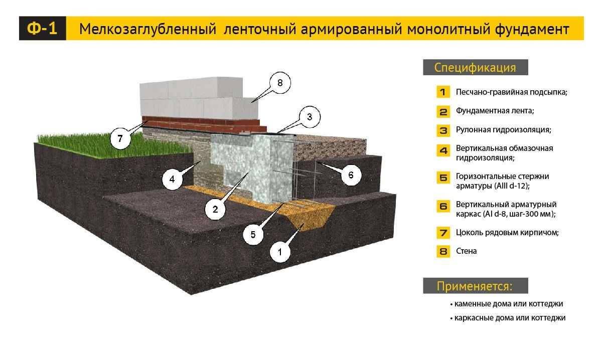 Схема мелкозаглубленного ленточного армированного монолитного фундамента