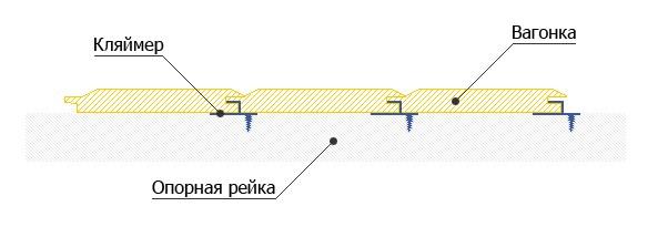 Схема крепления вагонки с помощью кляммеров