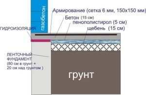 Схематическое изображение фундамента