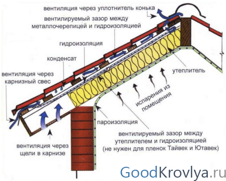Схема кровли