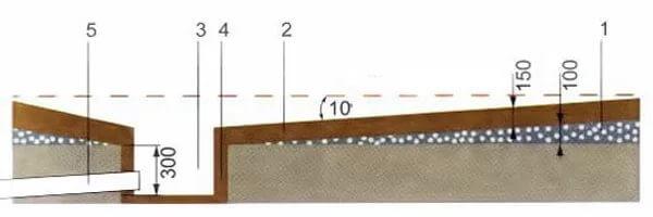 Примерная схема уклона пола в бане