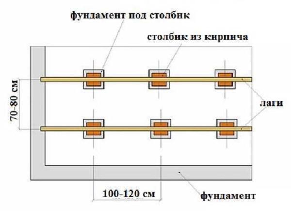 Схема укладки столбчатого фундамента под лаги