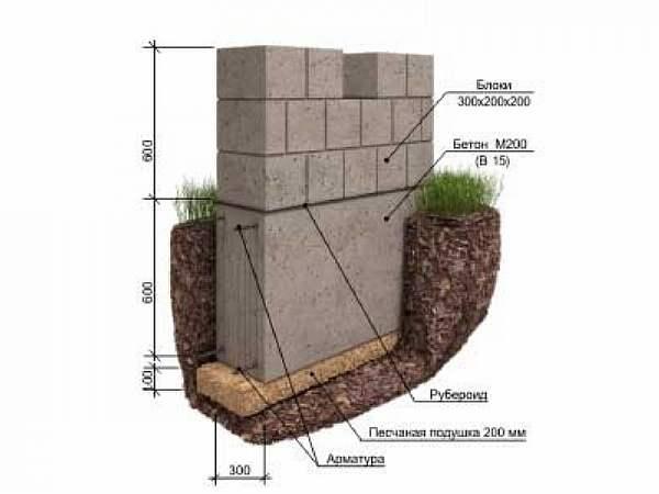 Для частного строения