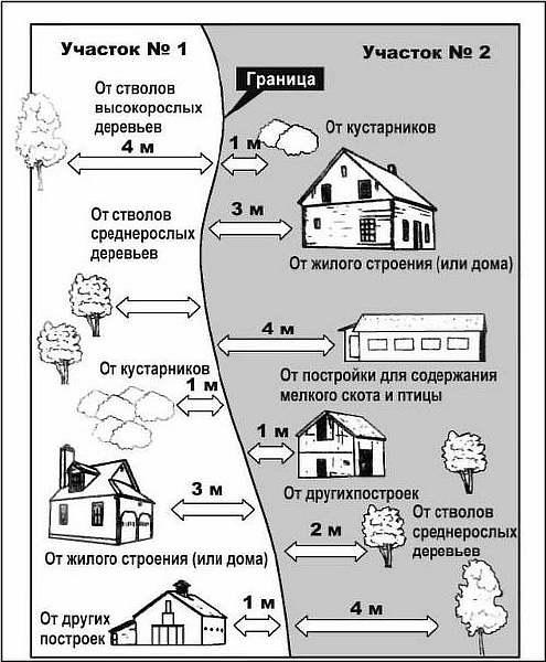 Нормативы СанПиН и СНиП