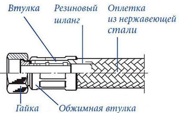 Внешнее и внутреннее устройство гибкой подводки в оплетке