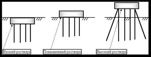 svayno-rostverkovyy-fundament-plyusy-i-minusy-3