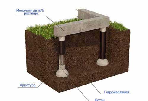 svayno-rostverkovyy-fundament-plyusy-i-minusy-5