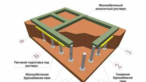svayno-rostverkovyy-fundament-plyusy-i-minusy-6