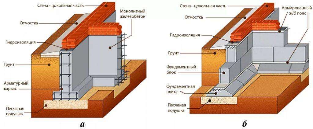 схемы сборного ленточного фундамента