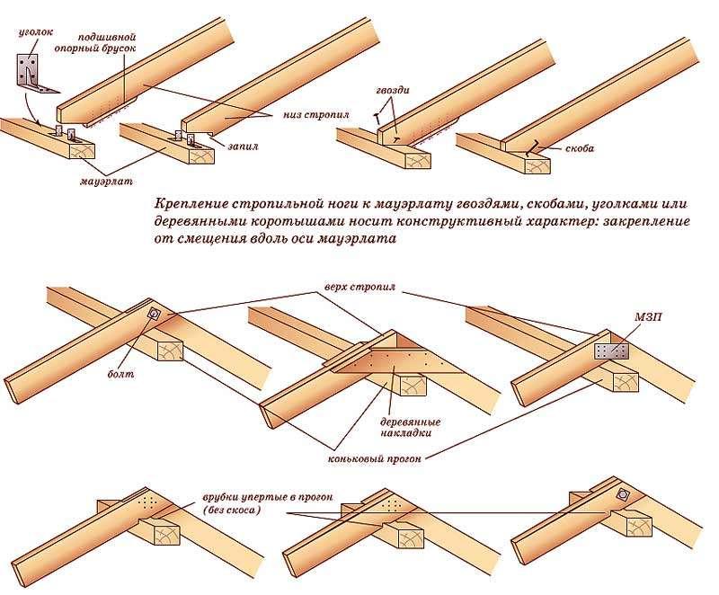 Сарай своими руками: поэтапное строительство