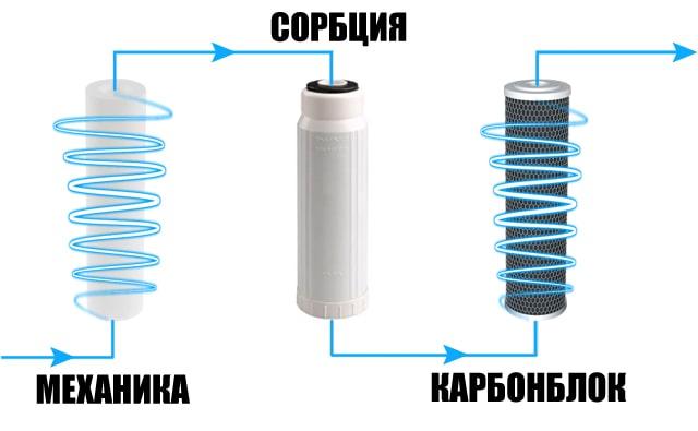 posledovatelnost-cartridjey-filtra-2-min.jpg