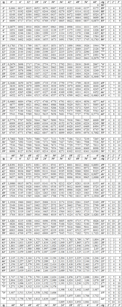 таблица Брадиса