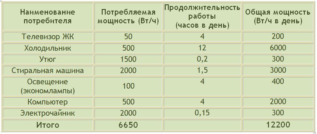 Общую мощность электроприборов можно посчитать самостоятельно